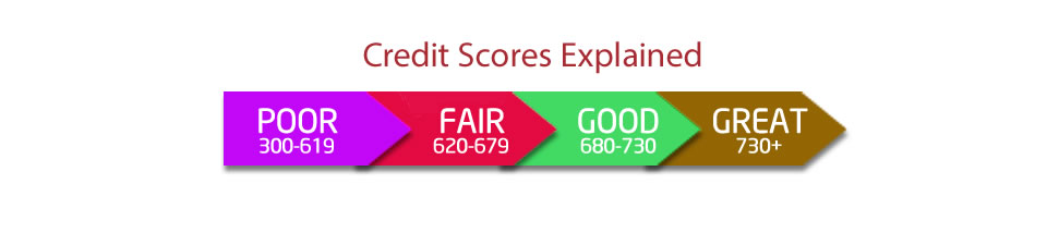 credit-scores-explained